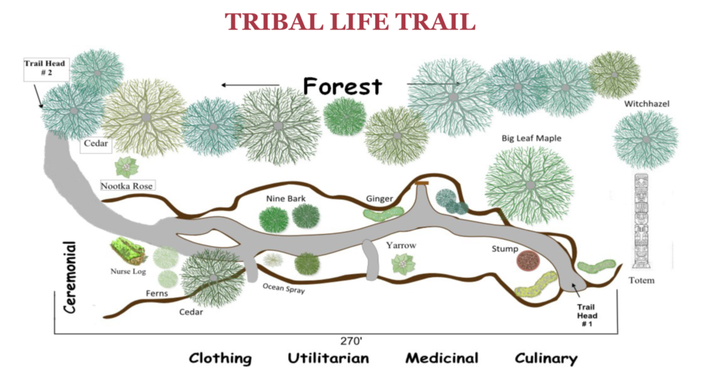 Tribal Life Trail